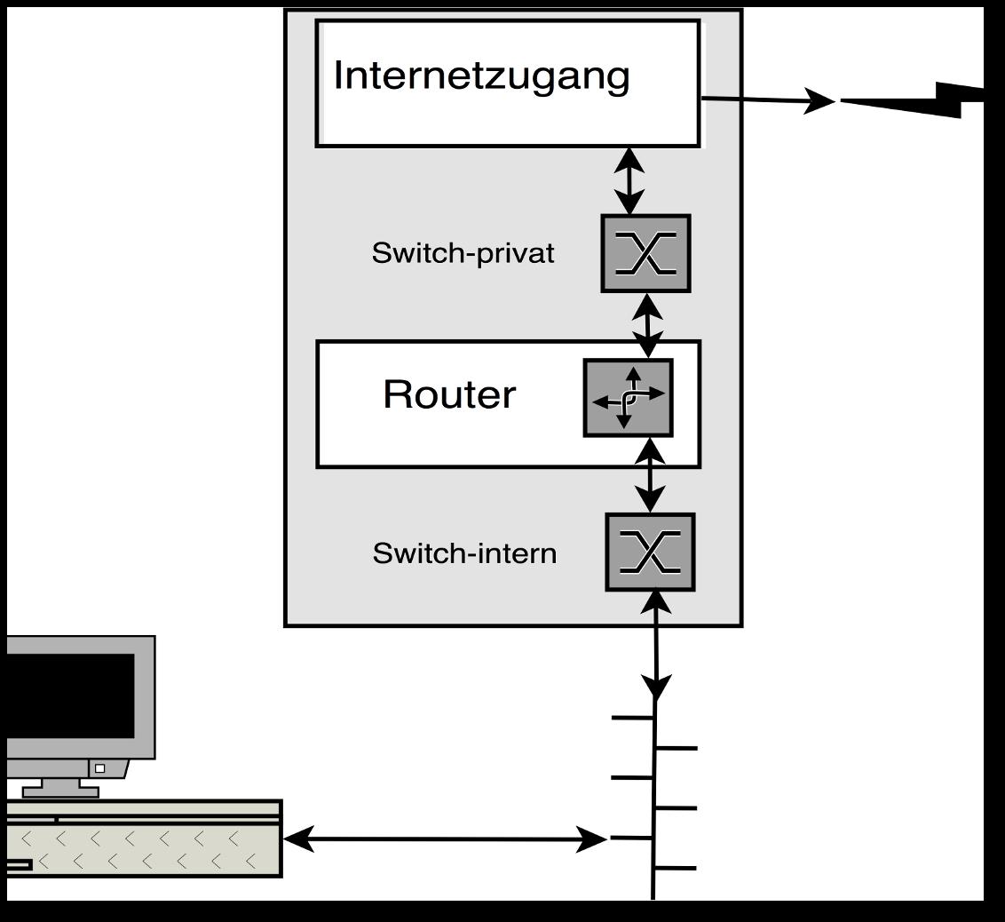 Lokale IP-Telefonie einrichten - Hilfe - Swisscom