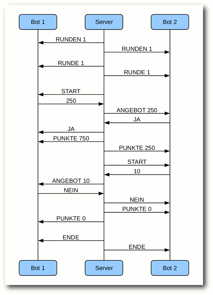 Kommunikation zwischen Servern und Bots